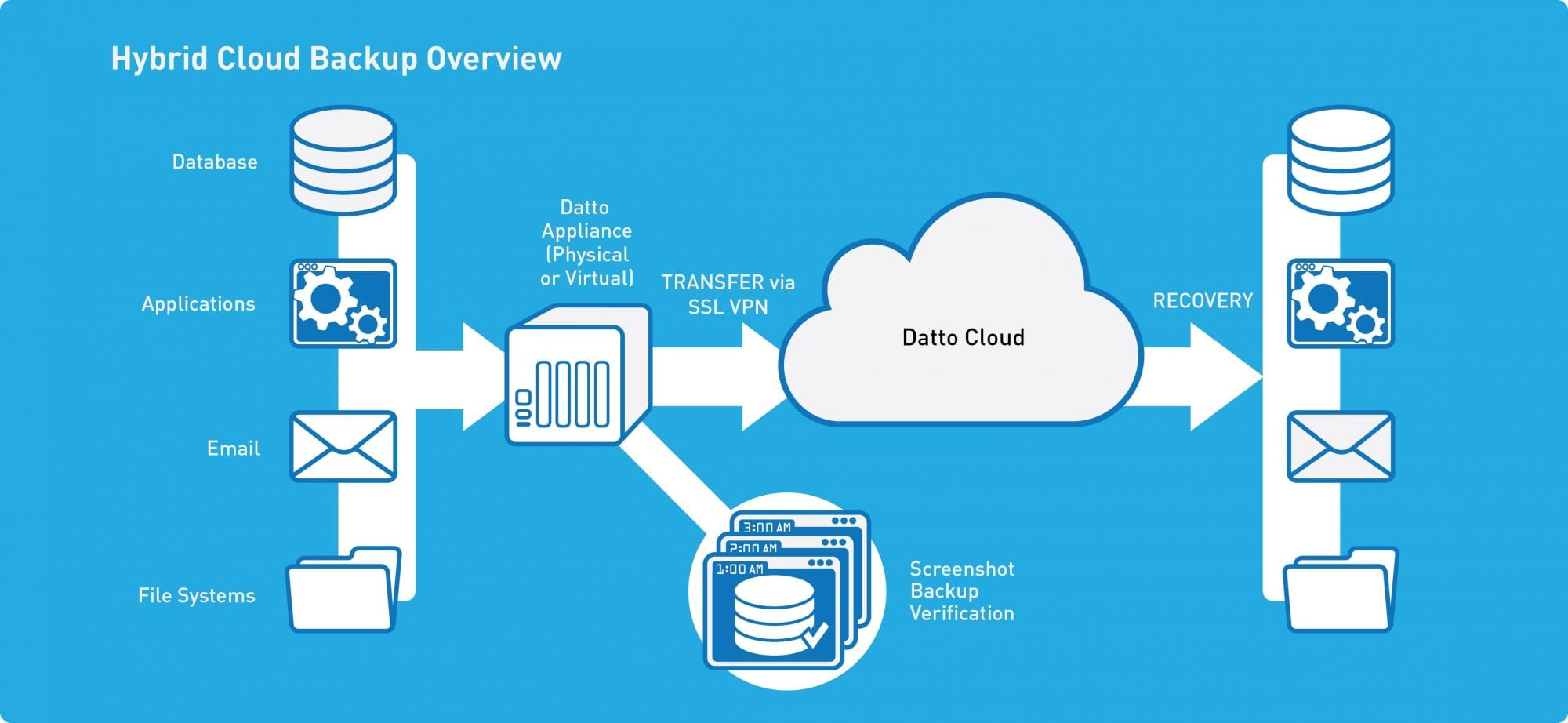 datto hyprid cloud backup overview